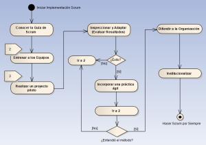 Algoritmo para Implementar Scrum